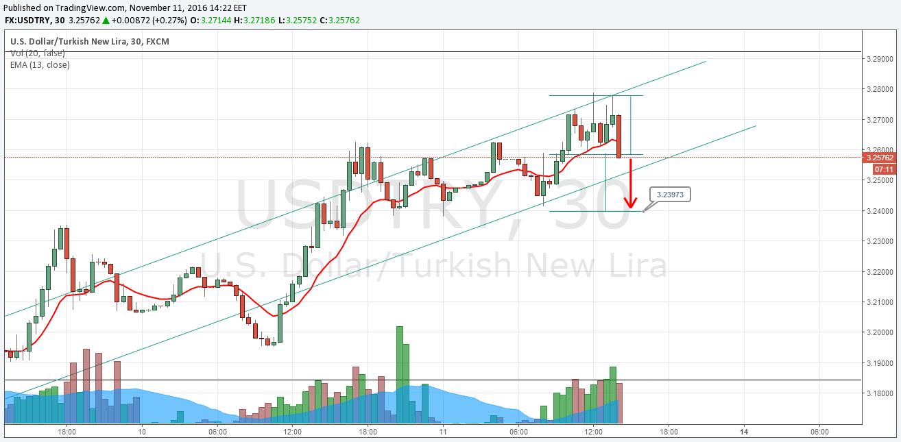 Dollar - Türkische Lira Aktuell